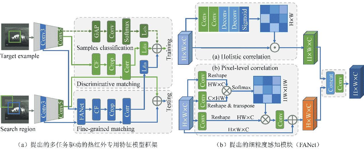 哈工大(深圳)视觉感知团队在热红外跟踪领域取得新进展 相关工作入选人工智能顶会AAAI2020