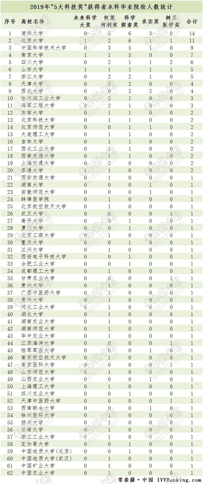 """C9联盟高校本科校友在2019年度""""5大奖""""中硕果累累!"""