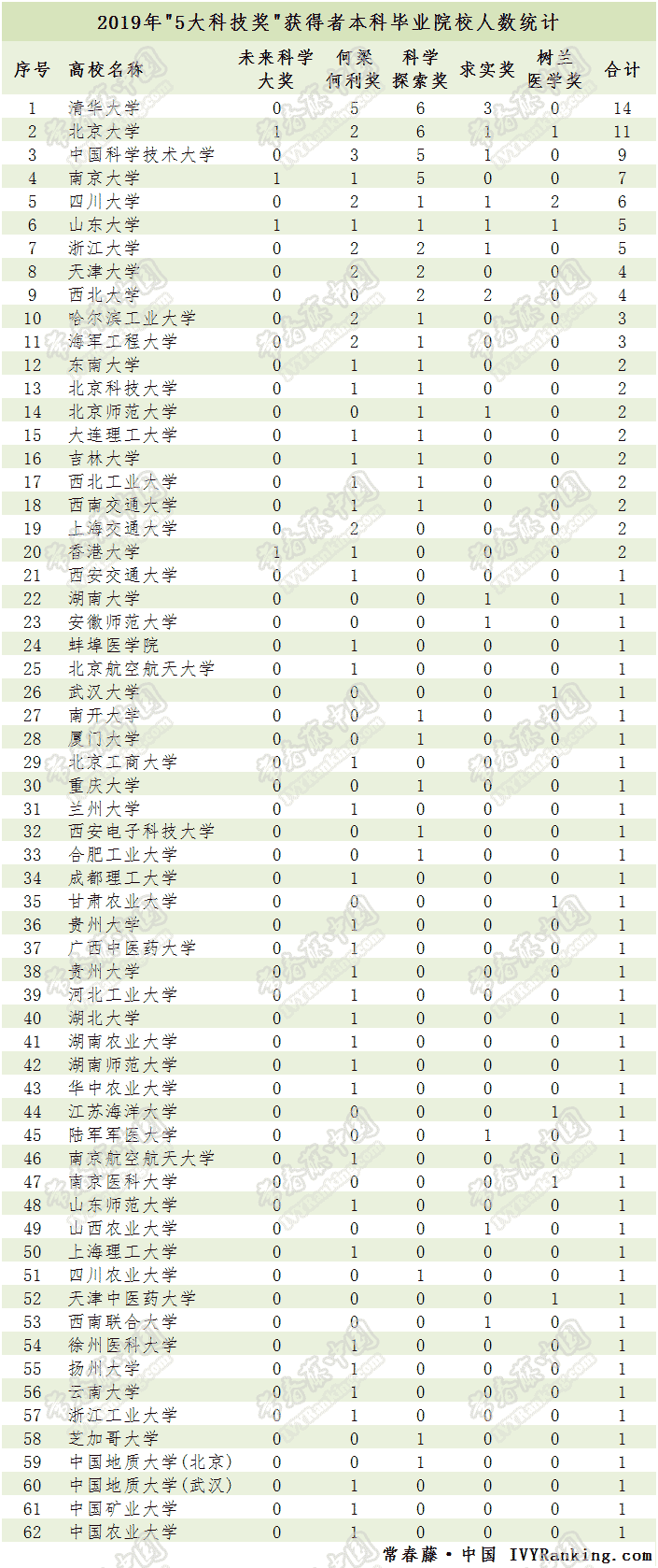 "C9联盟高校本科校友在2019年度""5大奖""中硕果累累!-第1张图片-C9联盟"