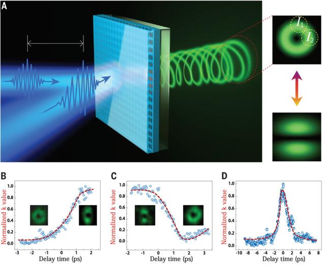 哈工大(深圳)宋清海课题组在超快调制微激光器领域取得重要突破