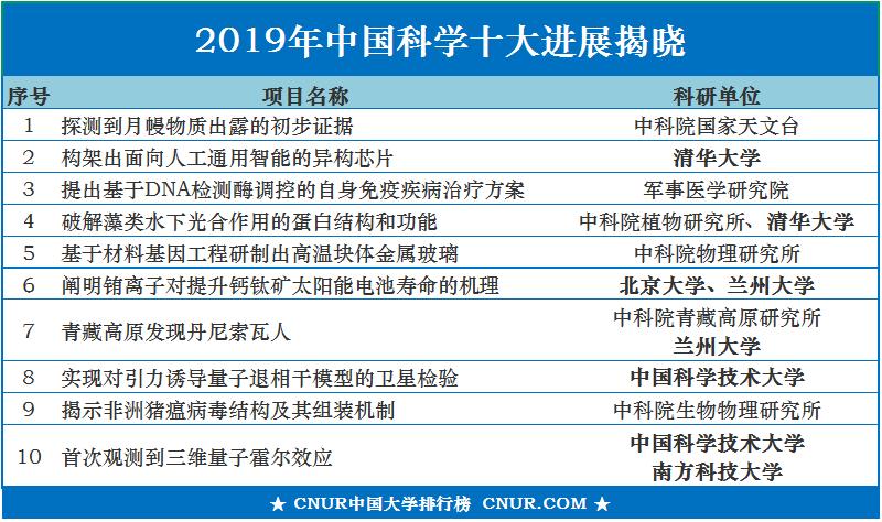 C9联盟3所高校入选2019年中国科学十大进展