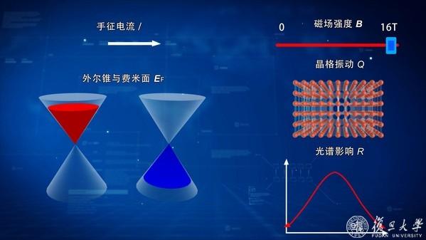 复旦大学教授修发贤课题组在外尔半金属电磁响应的研究中取得重要进展-第1张图片-C9联盟