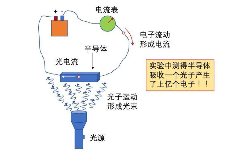 上海交大教师科研发现将颠覆经典光电导增益理论
