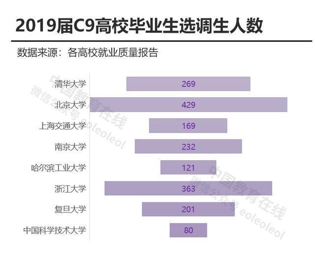 2019年C9联盟高校就业报告分析-第8张图片-C9联盟