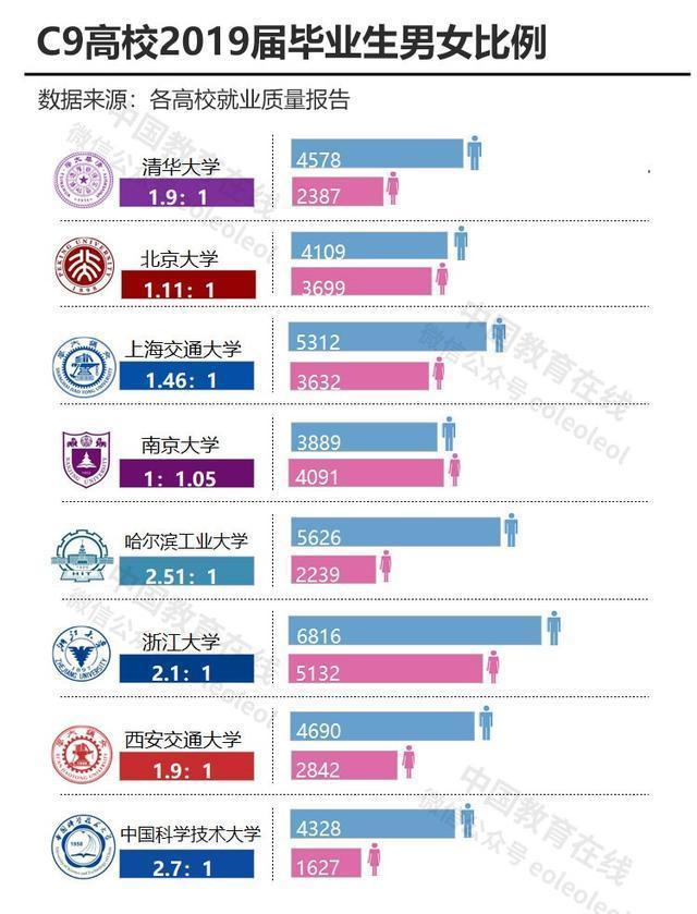 2019年C9联盟高校就业报告分析-第10张图片-C9联盟