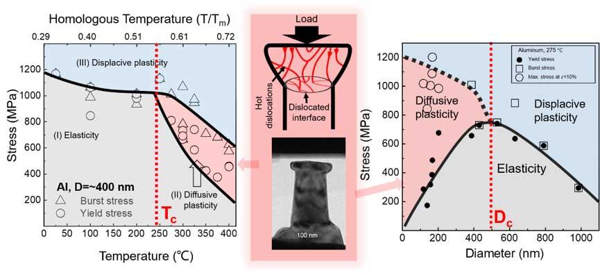 西安交大解德刚副教授课题组首次构建微纳尺度金属铝的变形机制图