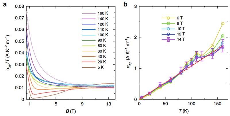 北大吴孝松课题组在《自然·通讯》发文报道狄拉克半金属在量子极限下的霍尔热电导平台