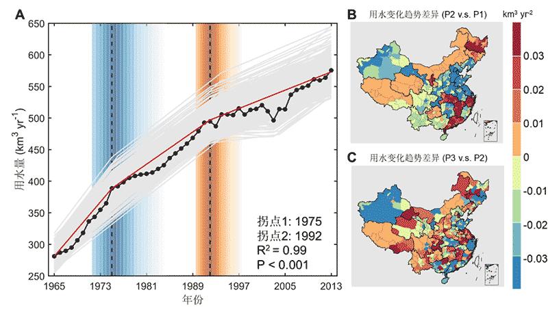 北京大学周丰科研团队在《美国科学院院刊》发文揭示中国用水增速变缓及其成因