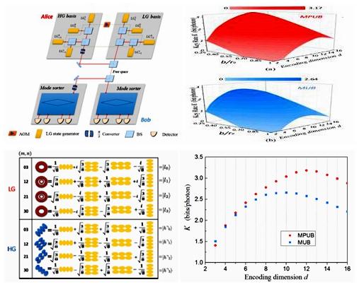 西安交大博士生王傅民等科研人员在高维量子密钥分配方面取得新进展