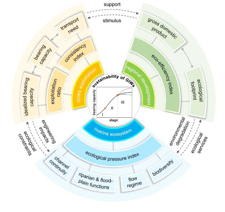 北京大学倪晋仁课题组在《自然通讯》发文揭示全球黄金航道的可持续性