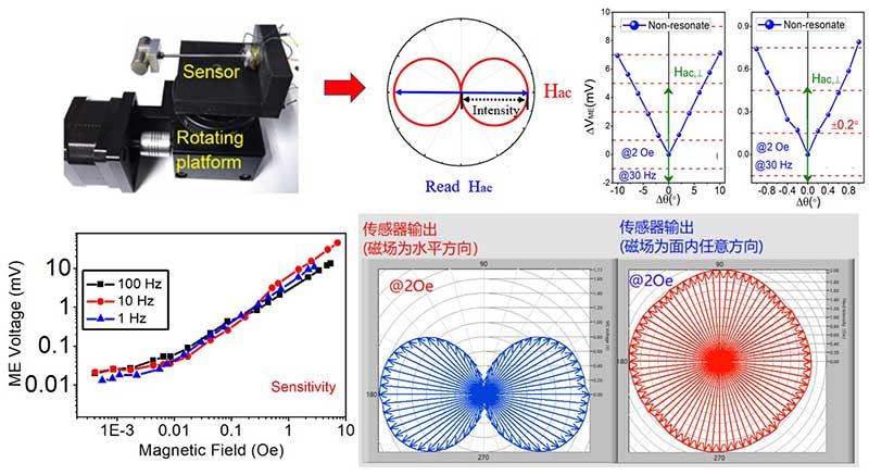 西安交大刘明教授科研团队在磁场传感器研究方面取得重要进展