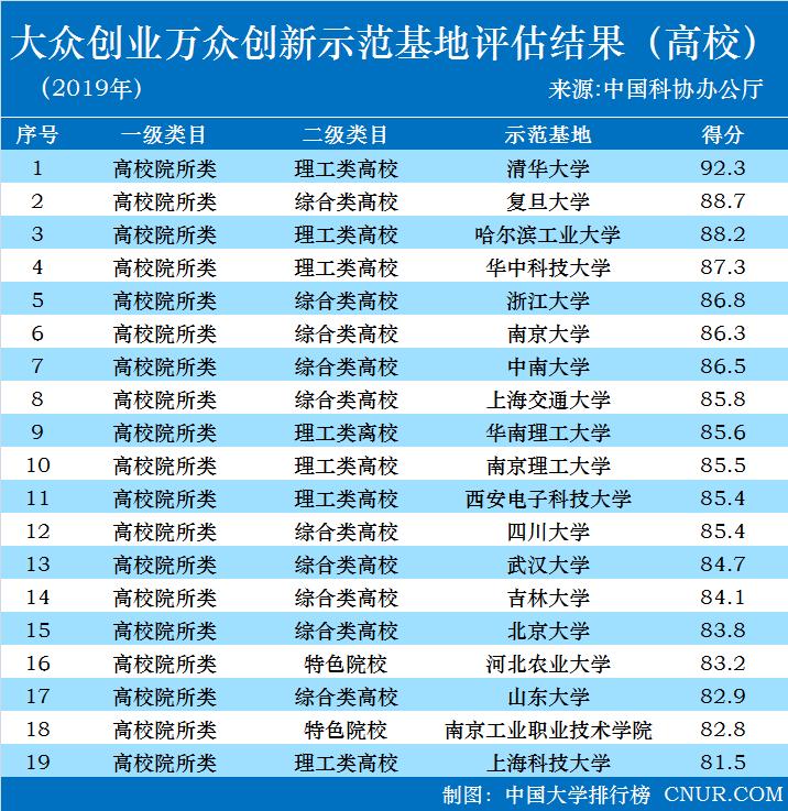 2019年全国双创示范基地结果公布,清华复旦哈工大名列前三-第1张图片-C9联盟