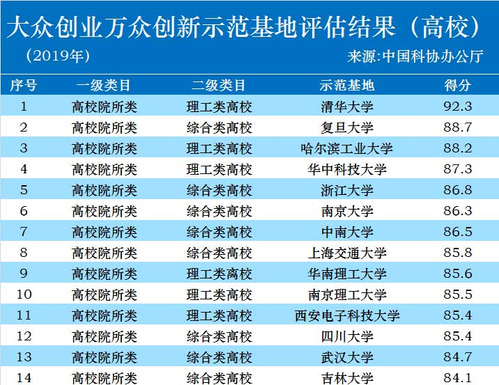 2019年全国双创示范基地结果公布,清华复旦哈工大名列前三