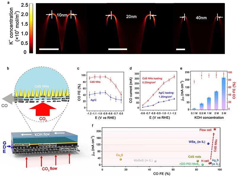 """中国科大高敏锐、俞书宏团队研制纳米尺度""""富集效应""""增强二氧化碳电还原性能的高效催化剂-第1张图片-C9联盟"""