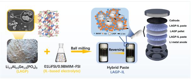 西安交大宋江选教授在固态电池领域取得重要进展