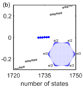 中国科大乔振华教授课题组在高阶拓扑绝缘体理论研究中取得新突破
