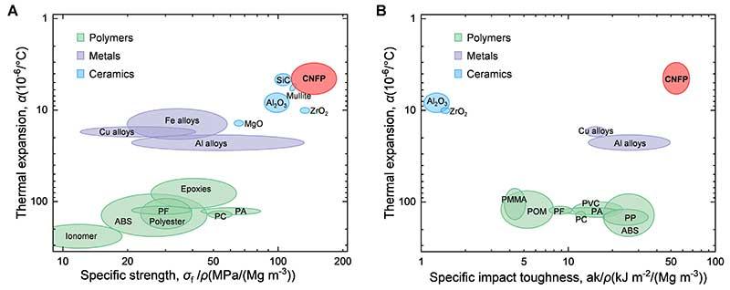 中国科大俞书宏团队新型纳米纤维素高性能仿生结构材料研制获重要进展-第2张图片-C9联盟