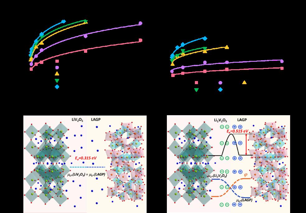 南京大学何平周豪慎揭示全固态电池内空间电荷层对锂离子输运的影响机制-第2张图片-C9联盟