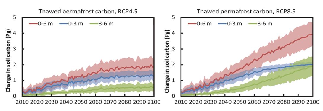 清华大学杨大文教授团队发布青藏高原冻土及土壤碳变化的环境风险评估结果-第2张图片-C9联盟