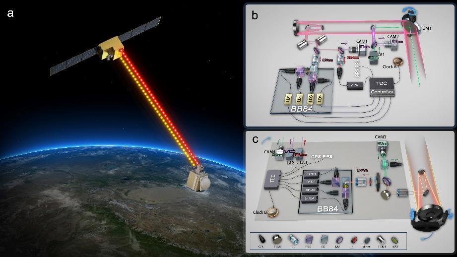 """中国科大利用""""墨子号""""量子科学实验卫星实现安全时间传递"""