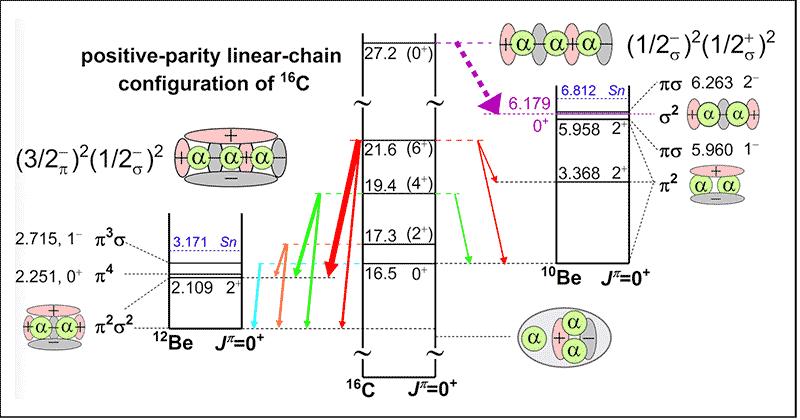 北大实验核物理团队发现丰中子核16C的链状分子转动带