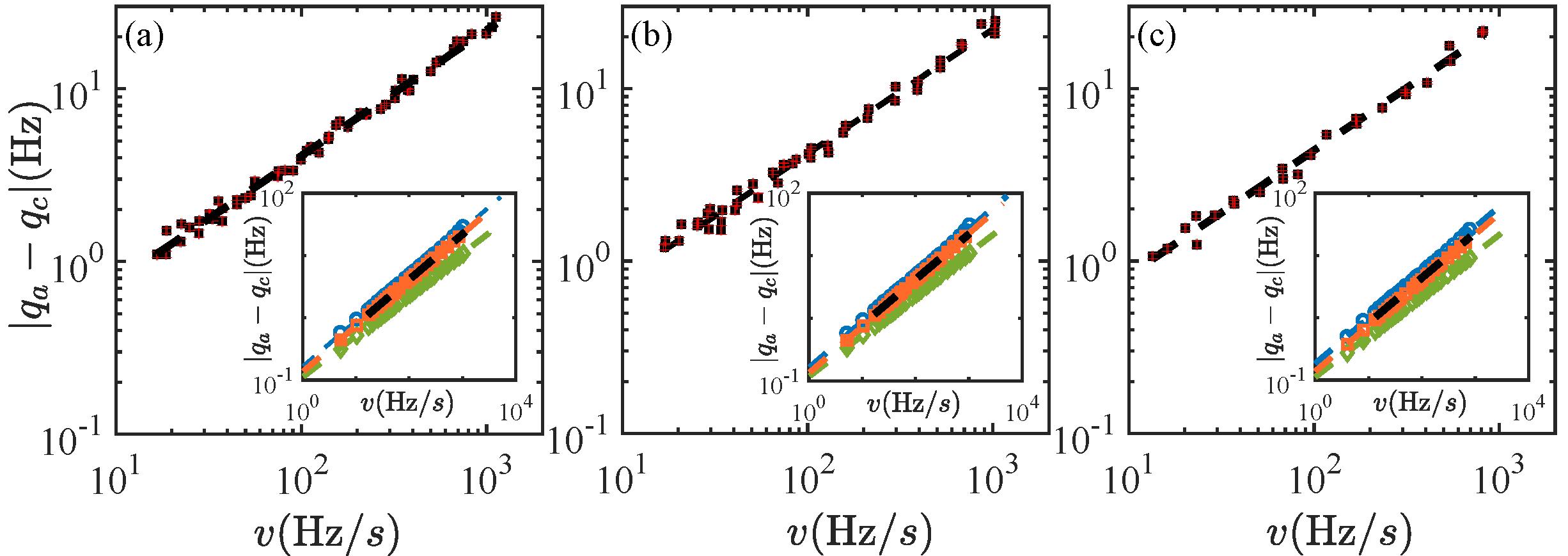 清华大学段路明团队首次观测到一阶量子相变中的广义相变动力学机制