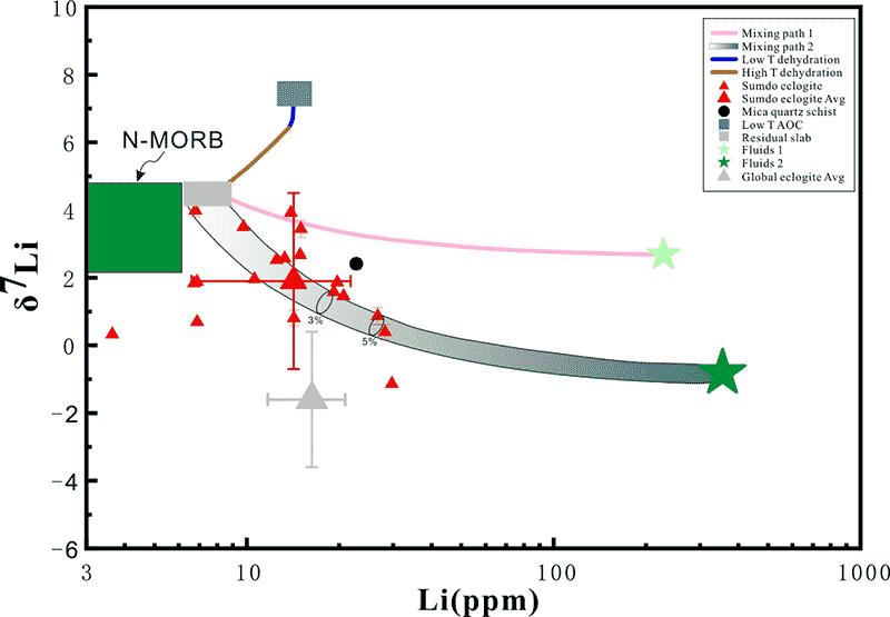 中国科大在俯冲带锂同位素地球化学研究中取得重要进展