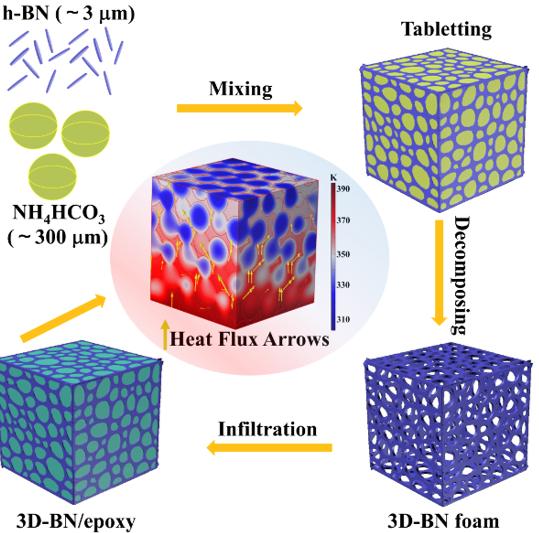 西安交大科研人员研发出一种高性能热管理复合材料