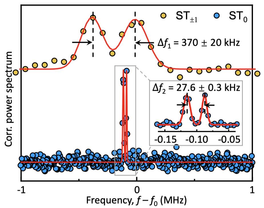 中国科大实现千赫兹级谱线分辨率的单自旋顺磁共振