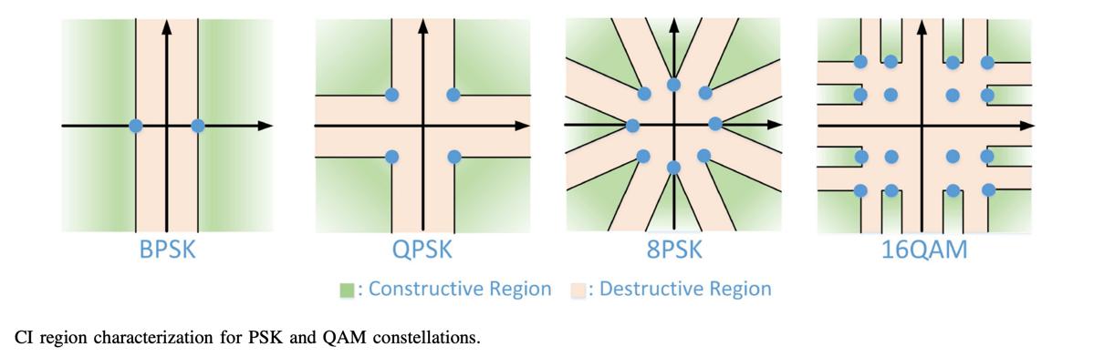 西安交大在无线通信符号级预编码研究中取得重要进展